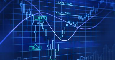 Forex chart with candlestick graphs