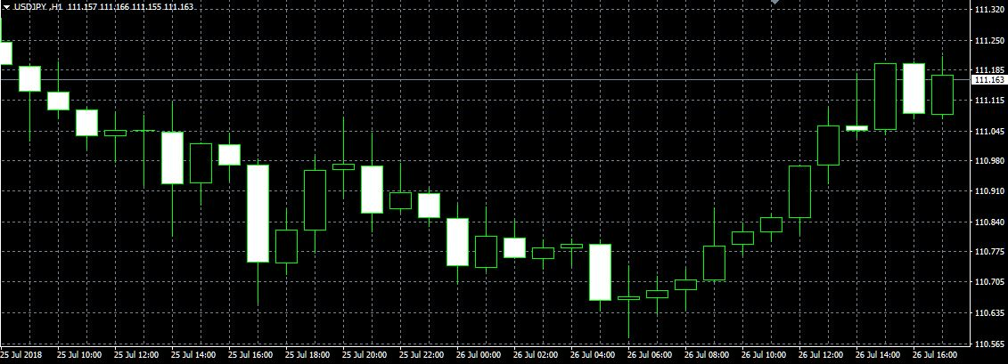The Forex trading chart on MT4